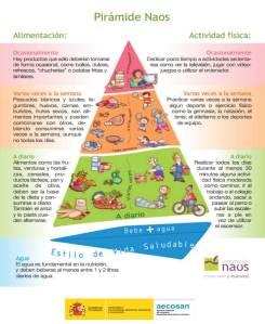 La Pirámide NAOS de la Estrategia NAOS (AECOSAN), muestra las recomendaciones  de frecuencia (diaria, semanal y ocasional) del consumo de los distintos grupos de alimentos paralelamente con las de distintas actividades de ejercicio físico (juegos, paseo, subir escalera, etc.).